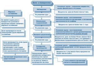 Требование кредитора в производстве по делу о банкротстве