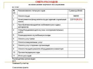 Смета на проведение научного (научно-практического, научно-организационного) мероприятия. Форма 2-смета