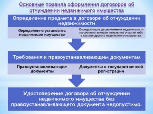 Запрещение отчуждения объекта недвижимого имущества, налагаемое на основании договора о залоге