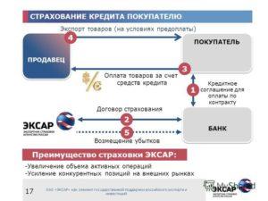 Экспортный договор на условиях 100-процентной предоплаты