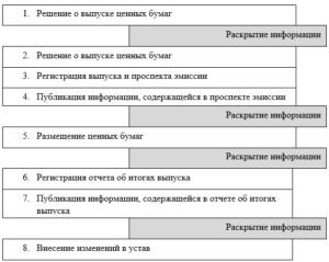 Решение о выпуске акций (оформляется отдельно в отношении каждой категории акций и каждого типа привилегированных акций)