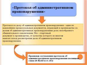 Протокол об административном правонарушении