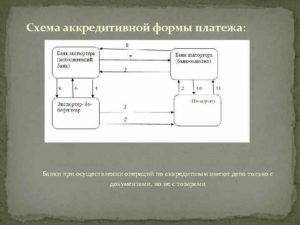 Аккредитив (авизо для авизующего банка) (при открытии аккредитива по почте). Форма № 0401020038
