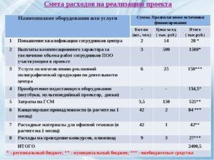 Смета накладных расходов за счет средств республиканского бюджета (Приложение 9 к форме технико-экономического обоснования)