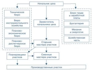 Должностная инструкция начальнику ремонтного цеха