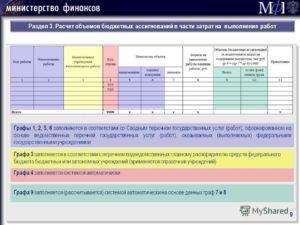 Расчет потребности в получении бюджетных ассигнований