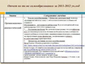 Отчет: образцы по теме