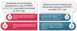 Список юридических лиц, в отношении которых вносится запись об исключении из ЕГР
