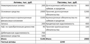 Расчет стоимости чистых активов организации