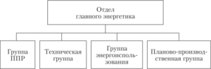 Положение об отделе главного энергетика