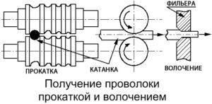 Рабочая инструкция волочильщику проволоки (4-й разряд)