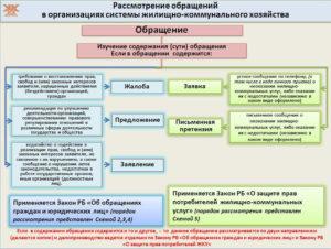 претензионный акт по оказанию жилищно коммунальных услуг