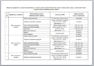 Перечень профессий и должностей работников, которым бесплатно выдаются средства индивидуальной защиты по установленным нормам