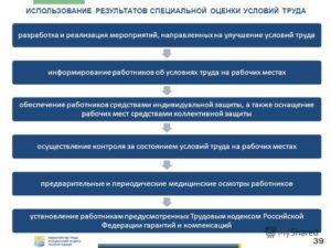 Предупреждение об изменении существенных условий труда по результатам аттестации рабочих мест (Образец заполнения)