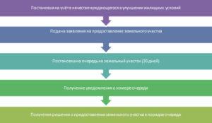 Заявление о постановке на учет нуждающихся в улучшении жилищных условий