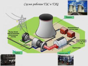Отчет о работе тепловой электростанции