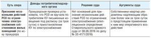 Форма журнала о приостановлении, о возобновлении предоставления коммунальных услуг