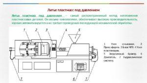 Рабочая инструкция сборщику изделий из пластмасс (4-й разряд)