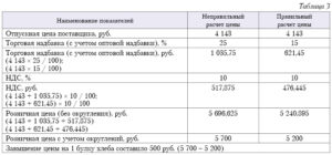 Экономический расчет отпускной цены