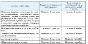 Акт результатов инвентаризации активов и обязательств