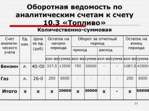 Ведомость аналитического учета операций по налогу на добавленную стоимость (счет 18, субсчет 68-2). Форма № 32-АПК