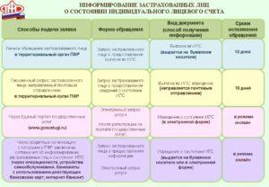 Выписка из индивидуального лицевого счета застрахованного лица