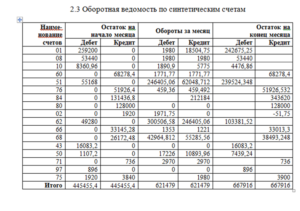 Оборотная ведомость по синтетическим счетам. Форма № В-11