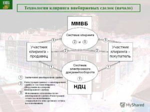 Информация о внебиржевой сделке купли-продажи, РЕПО