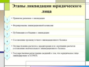 Решение органа юридического лица о ликвидации организации и создании ликвидационной комиссии