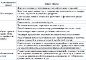 Должностная инструкция начальнику отдела организации труда и заработной платы