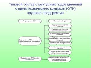 Положение об отделе технического контроля