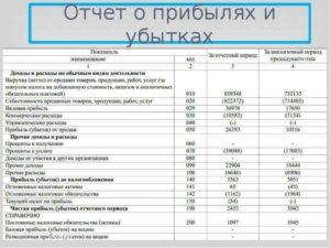 Отчет о прибылях и убытках