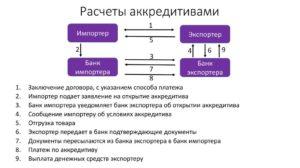 Заявление на осуществление расчетов в форме аккредитива