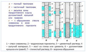Акт на производство ликвидационного тампонирования скважины территории участка (месторождения)