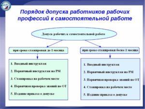 Форма Представления на допуск к самостоятельной работе