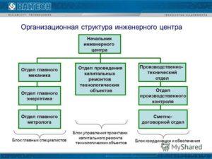 Положение о производственно-техническом отделе
