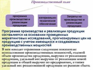 Программа производства и реализации продукции в натуральном выражении (при разработке бизнес-планов инвестиционных проектов)