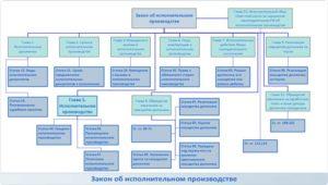 Акт оценки имущества (исполнительное производство)