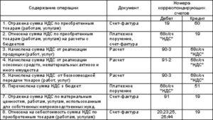 Расчет сумм налога на добавленную стоимость (НДС), подлежащих вычету (зачету) (нарастающим итогом с начала года)