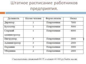 Штатное расписание работников учреждения (организации)