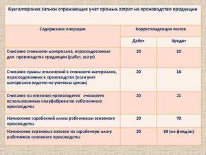 Примеры записей в бухгалтерском учете
