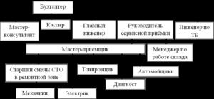 Должностная инструкция мастеру станции технического обслуживания