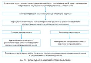 Приказ о присвоении квалификационного класса водителю автомобиля (Образец заполнения)