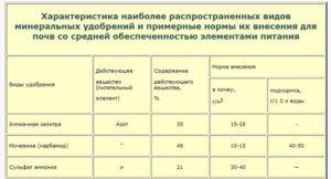Пропорции списания затрат по внесению удобрений