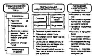 Передаточный акт при преобразовании в открытое акционерное общество (к Примерной форме проекта преобразования республиканского унитарного предприятия в открытое акционерное общество)