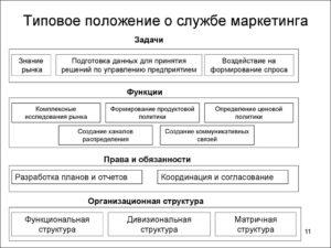 Положение о службе (отделе) маркетинга