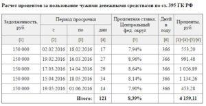 Расчет пени и процентов за пользование чужими денежными средствами