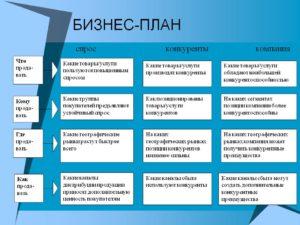 Бизнес-план: образцы по теме