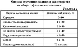 Акт определения физического износа строения