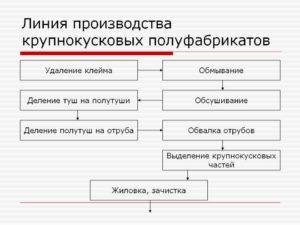 Рабочая инструкция изготовителю мясных полуфабрикатов (4-й разряд)